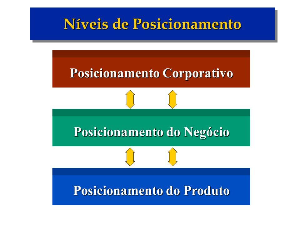 Níveis de Posicionamento Posicionamento Corporativo Posicionamento do Negócio Posicionamento do Produto