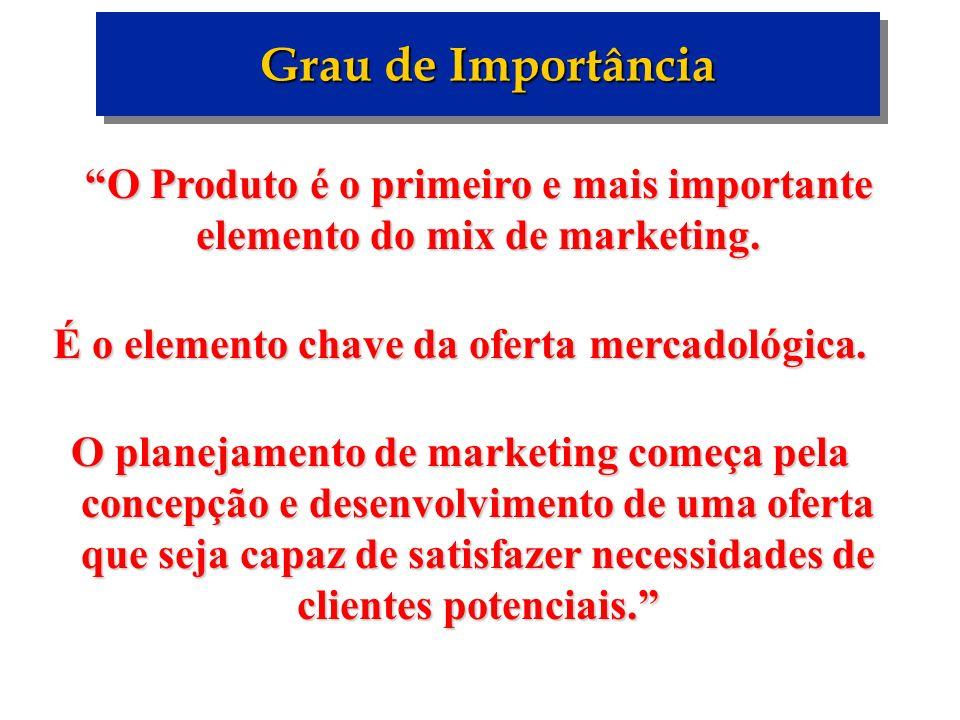Grau de Importância O Produto é o primeiro e mais importante elemento do mix de marketing. O Produto é o primeiro e mais importante elemento do mix de