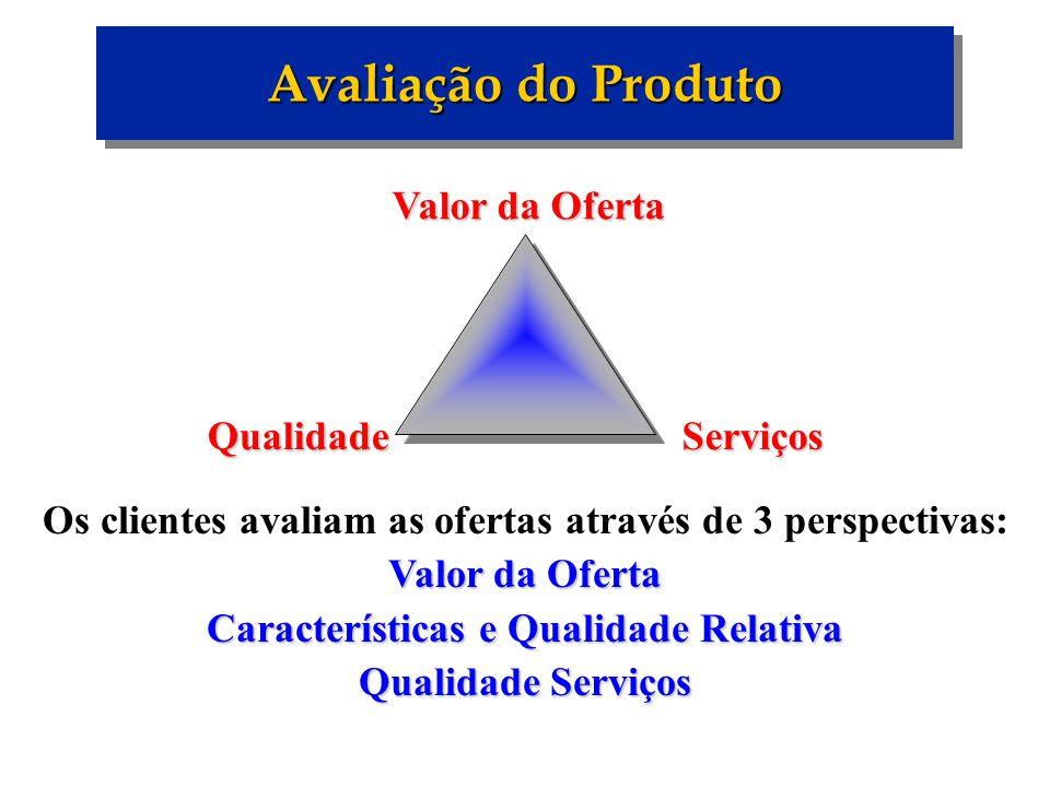 Avaliação do Produto Valor da Oferta QualidadeServiços Os clientes avaliam as ofertas através de 3 perspectivas: Valor da Oferta Características e Qua
