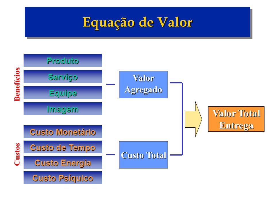 Equação de Valor ValorAgregado Custo Total ProdutoServiço Equipe Imagem Custo Monetário Custo de Tempo Custo Energia Custo Psíquico Benefícios Custos