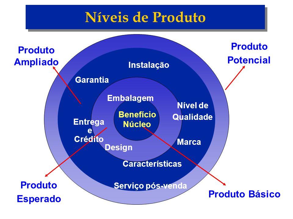Níveis de Produto Produto Básico Produto Ampliado Produto Esperado Benefício Núcleo Marca Embalagem Características Design Nível de Qualidade Instalaç