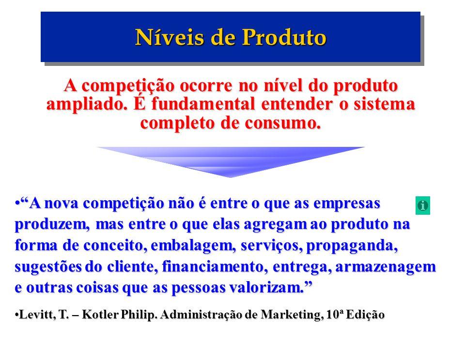 Níveis de Produto A competição ocorre no nível do produto ampliado. É fundamental entender o sistema completo de consumo. A nova competição não é entr