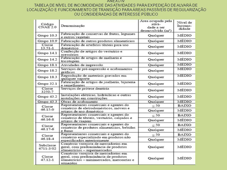 ANEXO IV TABELA DE NÍVEL DE INCOMODIDADE DAS ATIVIDADES PARA EXPEDIÇÃO DE ALVARÁ DE LOCALIZAÇÃO E FUNCIONAMENTO DE TRANSIÇÃO PARA ÁREAS PASSÍVEIS DE R