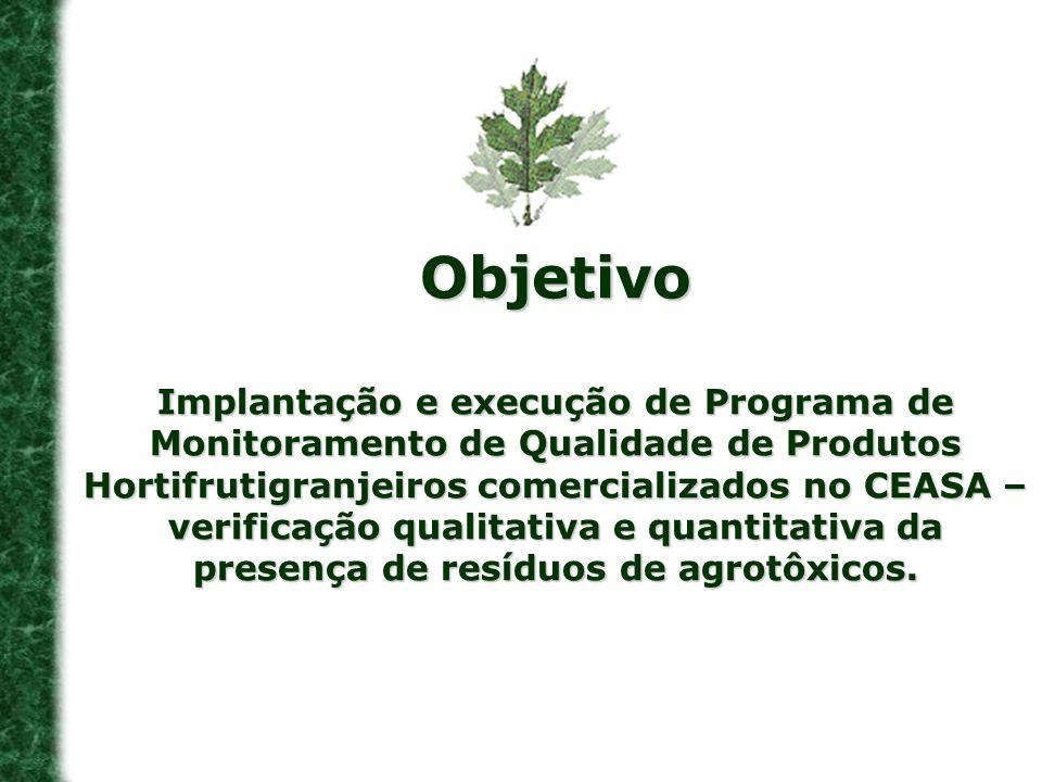 Objetivo Implantação e execução de Programa de Monitoramento de Qualidade de Produtos Hortifrutigranjeiros comercializados no CEASA – verificação qual