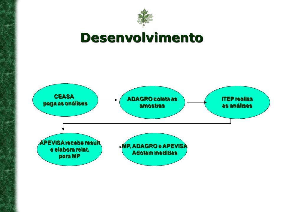 CEASA paga as análises ADAGRO coleta as amostras ITEP realiza as análises APEVISA recebe result e elabora relat. para MP MP, ADAGRO e APEVISA Adotam m