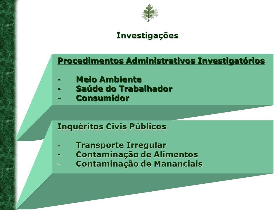 Investigações Procedimentos Administrativos Investigatórios -Meio Ambiente -Saúde do Trabalhador -Consumidor Inquéritos Civis Públicos -Transporte Irr