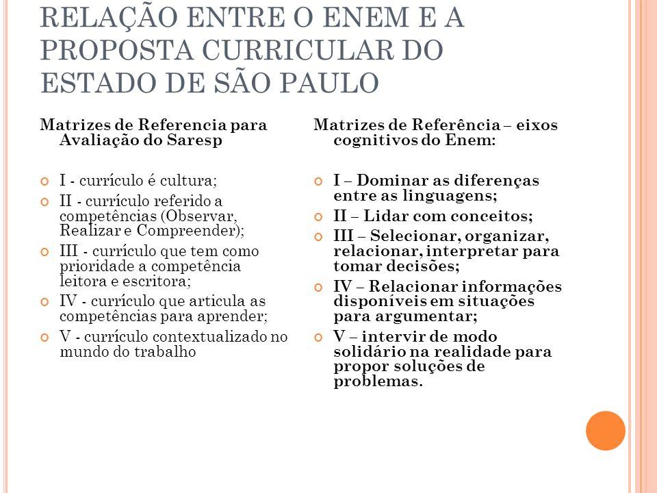 RELAÇÃO ENTRE O ENEM E A PROPOSTA CURRICULAR DO ESTADO DE SÃO PAULO Matrizes de Referencia para Avaliação do Saresp I - currículo é cultura; II - curr