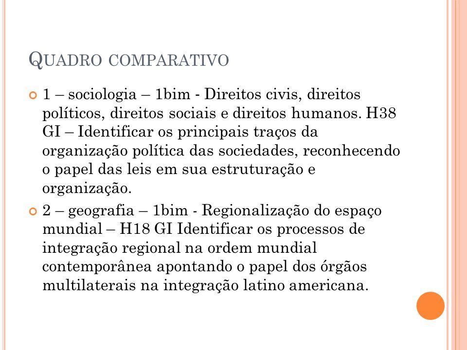 Q UADRO COMPARATIVO 1 – sociologia – 1bim Direitos civis, direitos políticos, direitos sociais e direitos humanos. H38 GI – Identificar os principais
