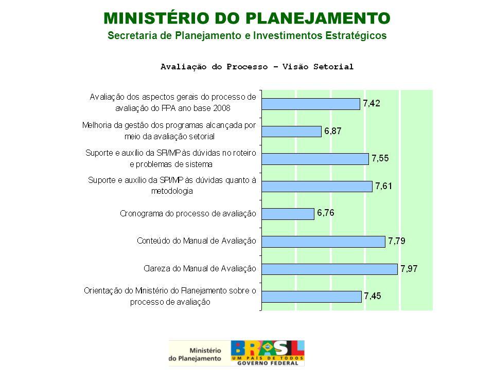 MINISTÉRIO DO PLANEJAMENTO Secretaria de Planejamento e Investimentos Estratégicos