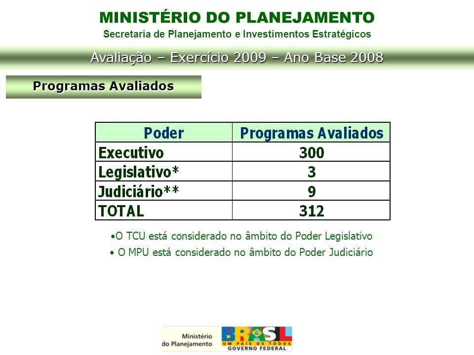 MINISTÉRIO DO PLANEJAMENTO Secretaria de Planejamento e Investimentos Estratégicos Programas Avaliados Avaliação – Exercício 2009 – Ano Base 2008 O TC