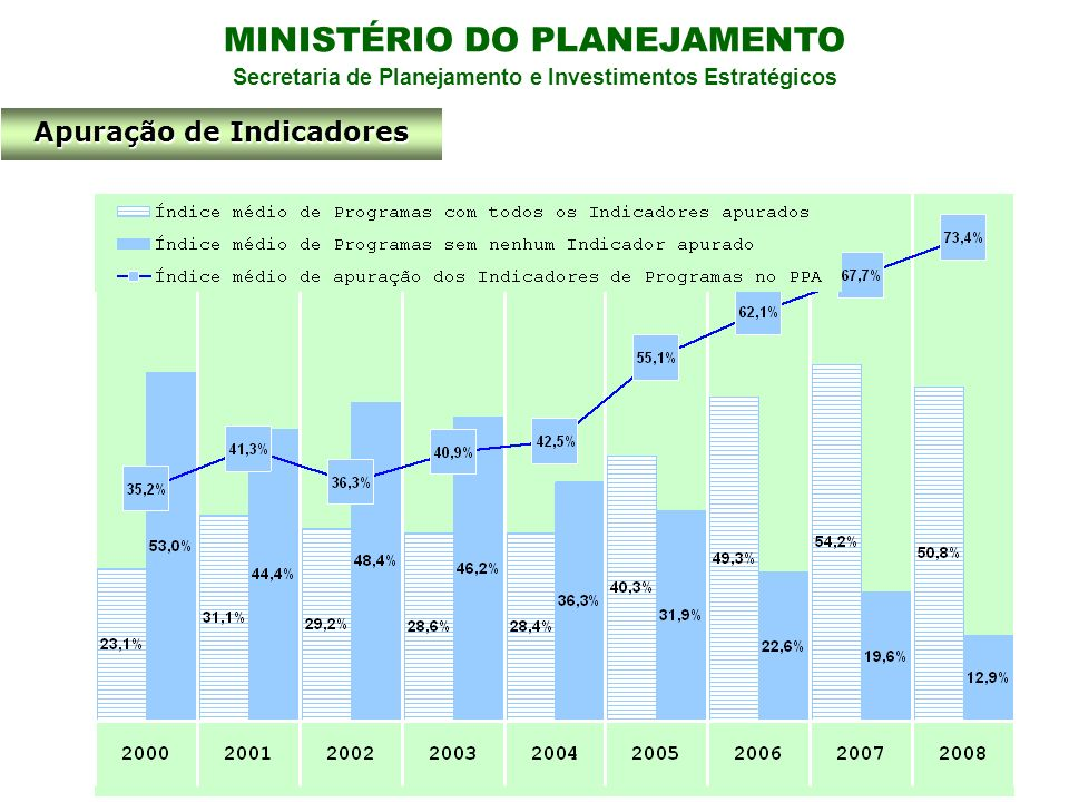 MINISTÉRIO DO PLANEJAMENTO Secretaria de Planejamento e Investimentos Estratégicos Apuração de Indicadores