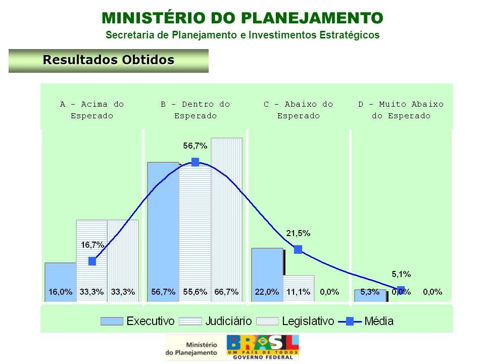 MINISTÉRIO DO PLANEJAMENTO Secretaria de Planejamento e Investimentos Estratégicos Resultados Obtidos