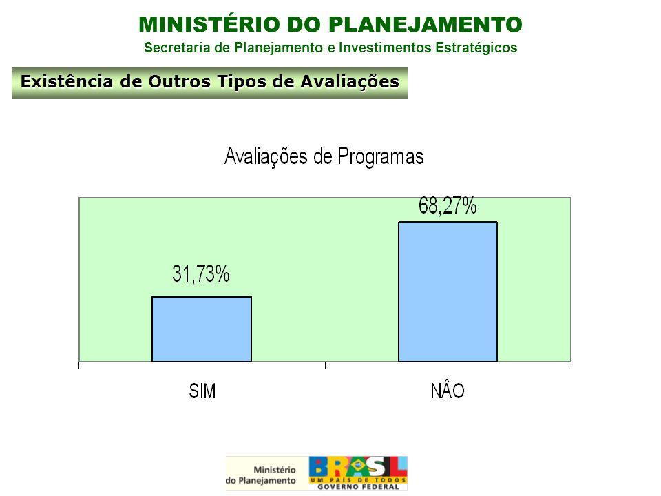 MINISTÉRIO DO PLANEJAMENTO Secretaria de Planejamento e Investimentos Estratégicos Existência de Outros Tipos de Avaliações