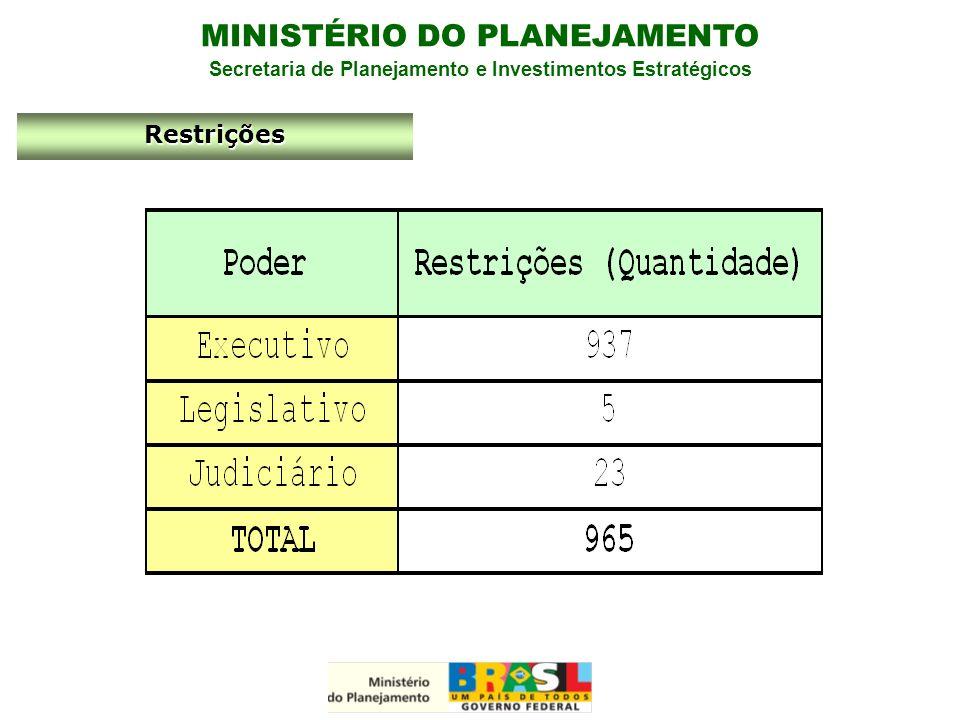 MINISTÉRIO DO PLANEJAMENTO Secretaria de Planejamento e Investimentos Estratégicos Restrições