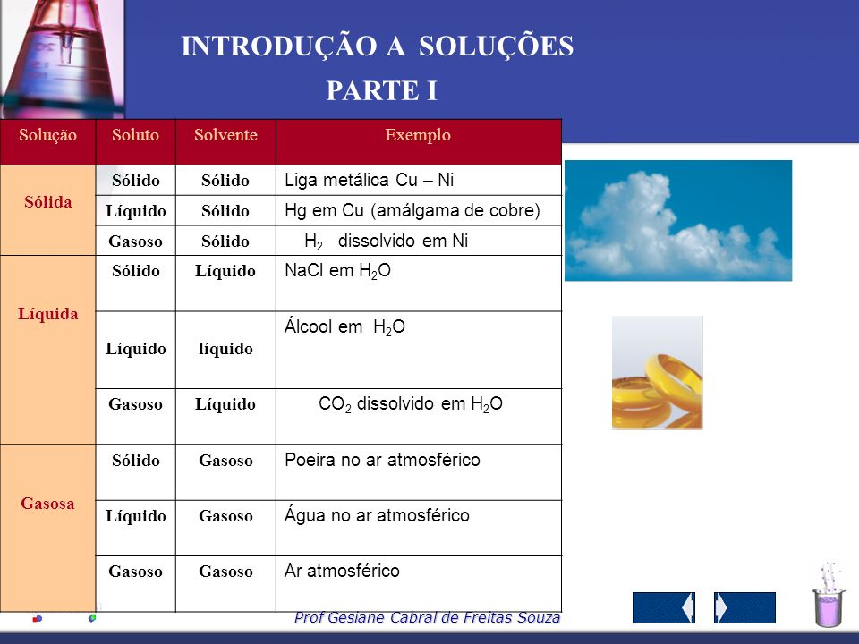 Prof Gesiane Cabral de Freitas Souza INTRODUÇÃO A SOLUÇÕES PARTE I 3 – TIPOS DE SOLUÇÕES 3.1- Quanto ao estado físico