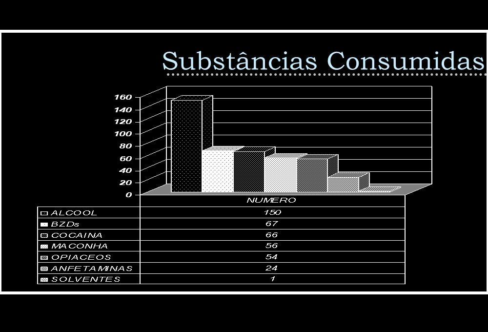 Substâncias Consumidas