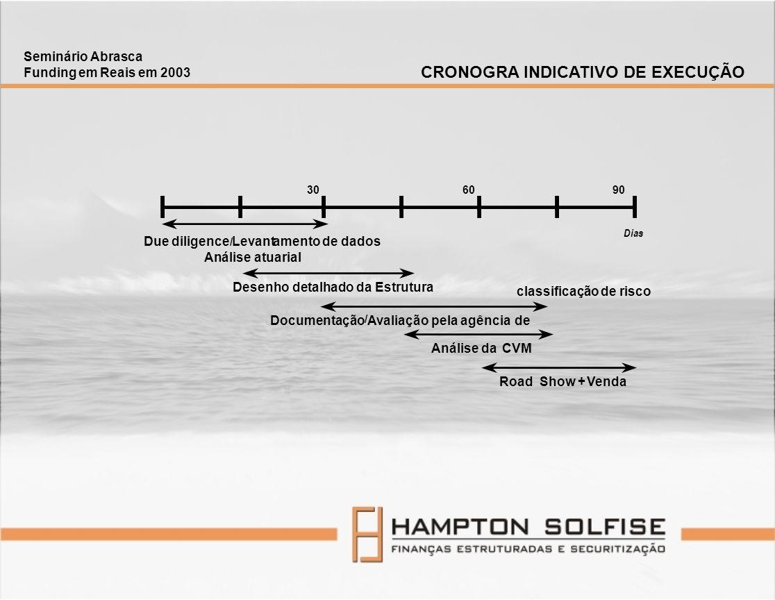 Desenho detalhado da Estrutura Documentação / Avaliação pela agência de classificação de risco Análise da CVM Road Show + Venda Dias Due diligence / L