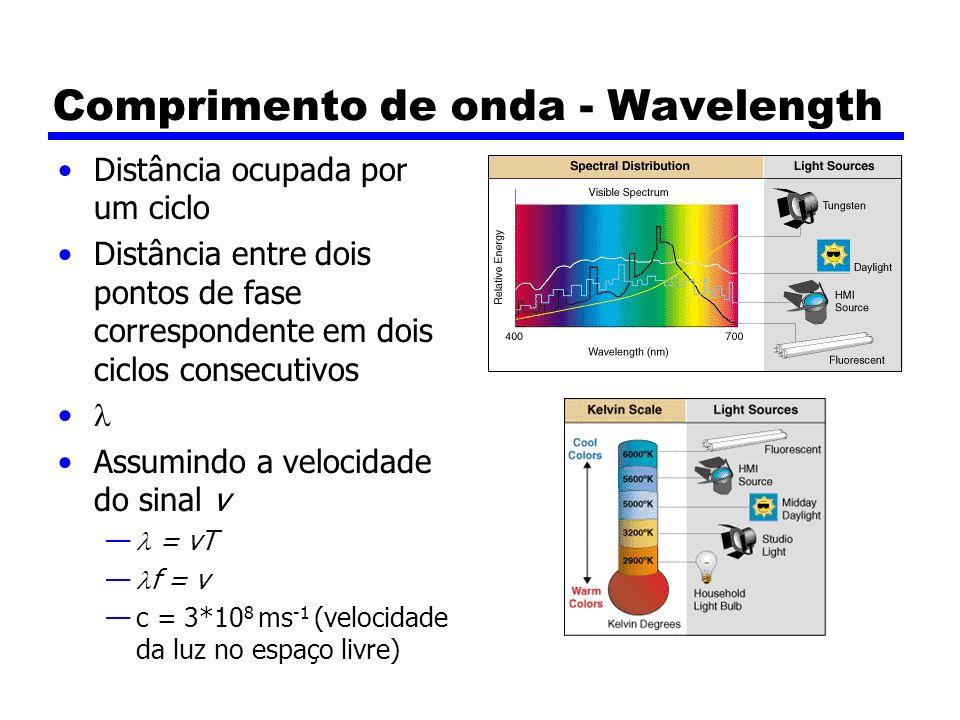 Comprimento de onda - Wavelength Distância ocupada por um ciclo Distância entre dois pontos de fase correspondente em dois ciclos consecutivos Assumin