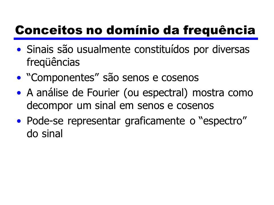 Conceitos no domínio da frequência Sinais são usualmente constituídos por diversas freqüências Componentes são senos e cosenos A análise de Fourier (o
