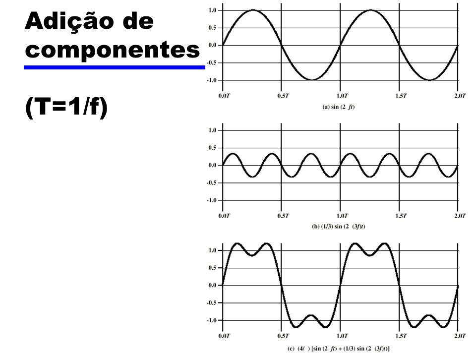 Adição de componentes (T=1/f)
