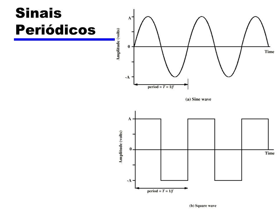 Sinais sinusoidais (seno / coseno) Amplitude de pico - Peak Amplitude (A) Máximo valor do sinal volts Frequencia (f) Taxa de mudança do sinal Hertz (Hz) ou ciclos por segundo (second) Período = tempo para uma repetição (T) T = 1/f Fase - Phase ( ) Posição relativa no tempo