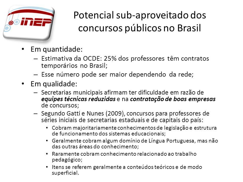 Potencial sub-aproveitado dos concursos públicos no Brasil Em quantidade: – Estimativa da OCDE: 25% dos professores têm contratos temporários no Brasi