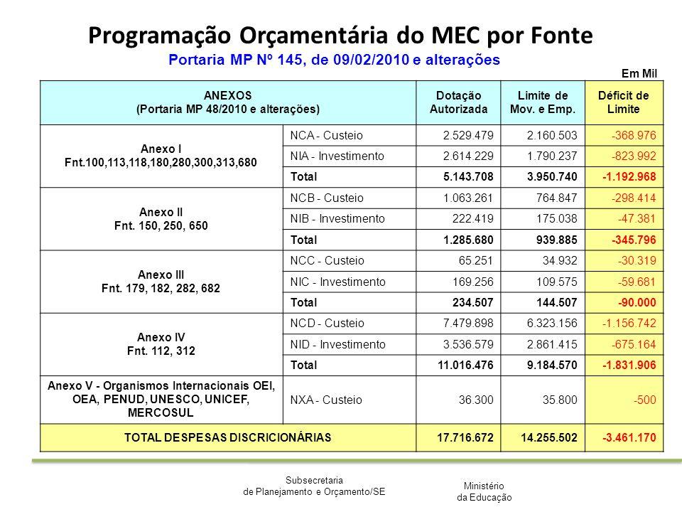 Ministério da Educação Subsecretaria de Planejamento e Orçamento/SE Programação Orçamentária do MEC por Fonte Em Mil Portaria MP Nº 145, de 09/02/2010