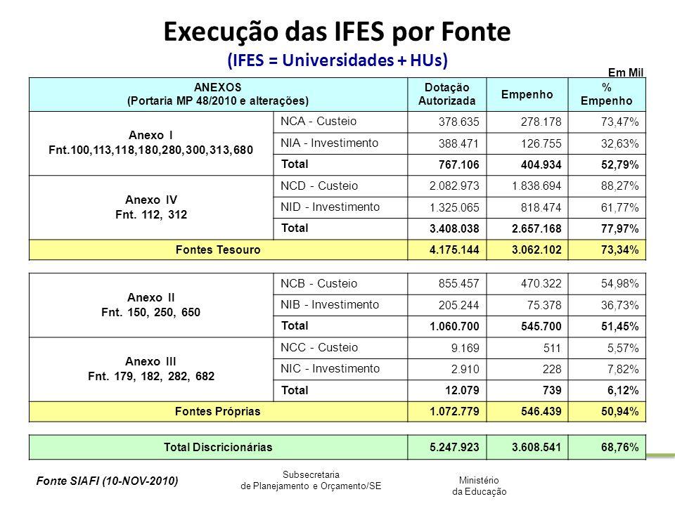 Ministério da Educação Subsecretaria de Planejamento e Orçamento/SE Execução das IFES por Fonte (IFES = Universidades + HUs) Em Mil ANEXOS (Portaria M