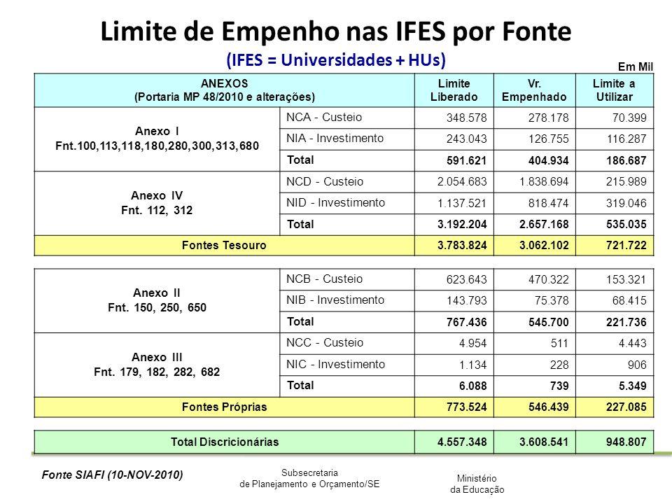 Ministério da Educação Subsecretaria de Planejamento e Orçamento/SE Em Mil ANEXOS (Portaria MP 48/2010 e alterações) Limite Liberado Vr. Empenhado Lim