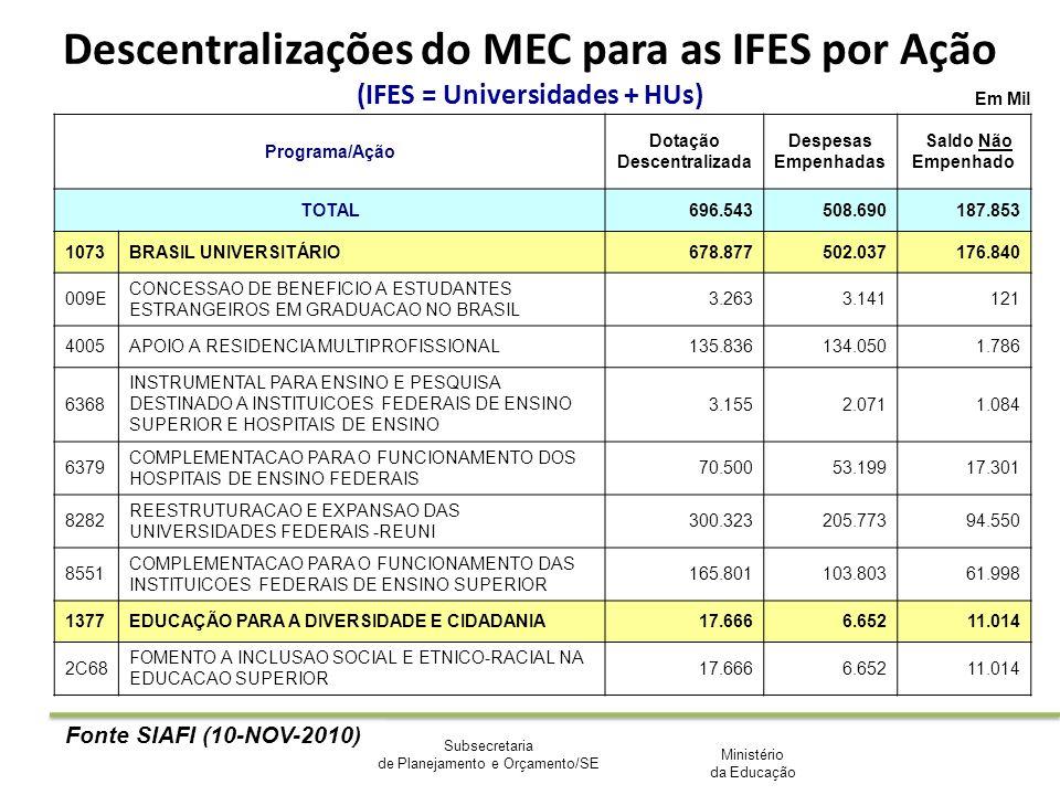 Ministério da Educação Subsecretaria de Planejamento e Orçamento/SE Em Mil Programa/Ação Dotação Descentralizada Despesas Empenhadas Saldo Não Empenha