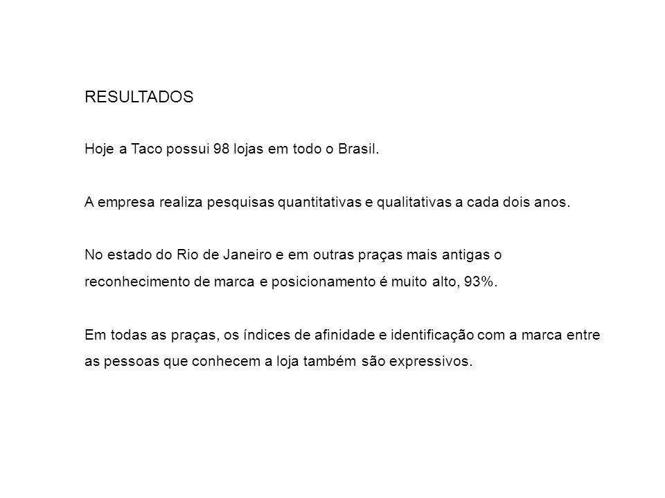 RESULTADOS Hoje a Taco possui 98 lojas em todo o Brasil. A empresa realiza pesquisas quantitativas e qualitativas a cada dois anos. No estado do Rio d