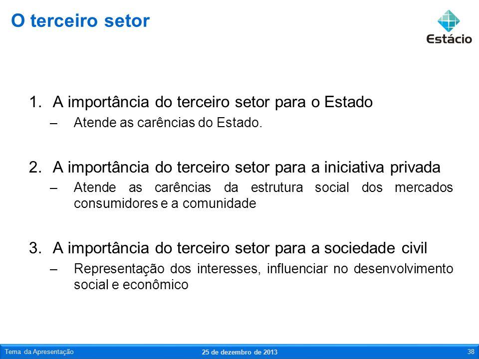 1.A importância do terceiro setor para o Estado –Atende as carências do Estado. 2.A importância do terceiro setor para a iniciativa privada –Atende as