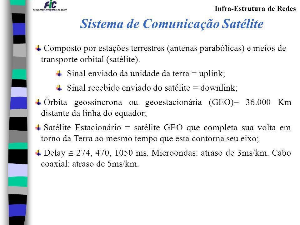 Infra-Estrutura de Redes Composto por estações terrestres (antenas parabólicas) e meios de transporte orbital (satélite). Sinal enviado da unidade da