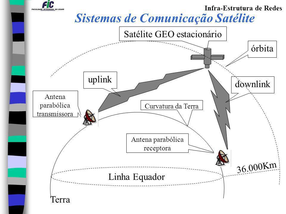 Infra-Estrutura de Redes Linha Equador 36.000Km Terra downlink uplink órbita Satélite GEO estacionário Antena parabólica transmissora Antena parabólic