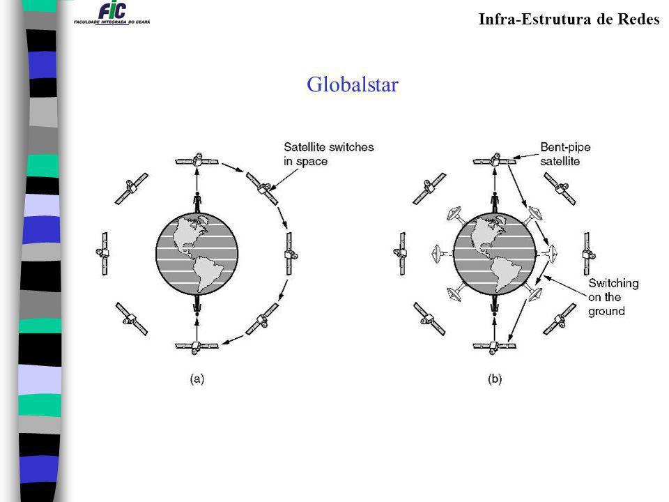 Infra-Estrutura de Redes Globalstar