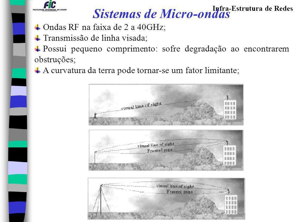 Infra-Estrutura de Redes Sistemas de Micro-ondas Ondas RF na faixa de 2 a 40GHz; Transmissão de linha visada; Possui pequeno comprimento: sofre degrad