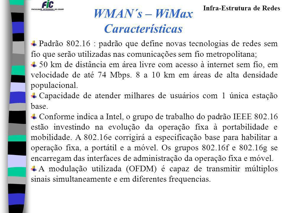 Infra-Estrutura de Redes Padrão 802.16 : padrão que define novas tecnologias de redes sem fio que serão utilizadas nas comunicações sem fio metropolit