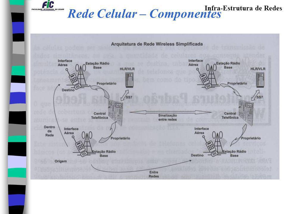 Infra-Estrutura de Redes Rede Celular – Componentes