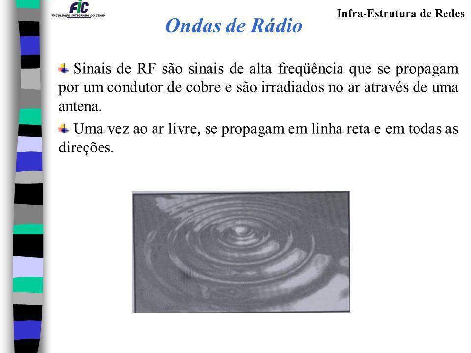 Infra-Estrutura de Redes Ondas de Rádio Sinais de RF são sinais de alta freqüência que se propagam por um condutor de cobre e são irradiados no ar atr