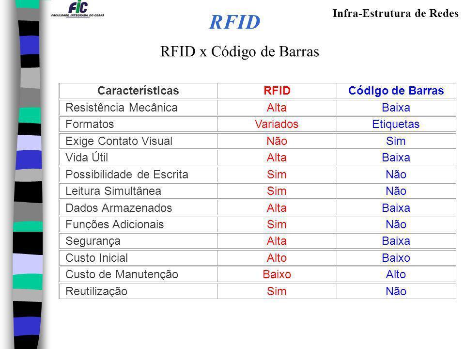 Infra-Estrutura de Redes RFID RFID x Código de Barras CaracterísticasRFIDCódigo de Barras Resistência MecânicaAltaBaixa FormatosVariadosEtiquetas Exig