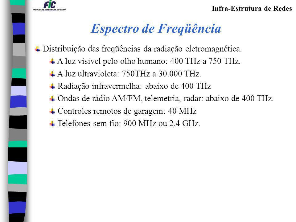 Infra-Estrutura de Redes Espectro de Freqüência Distribuição das freqüências da radiação eletromagnética. A luz visível pelo olho humano: 400 THz a 75