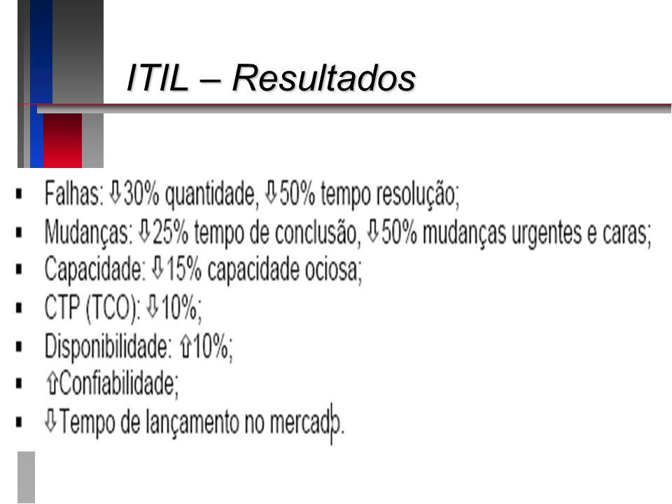 ITIL – Resultados ITIL – Resultados