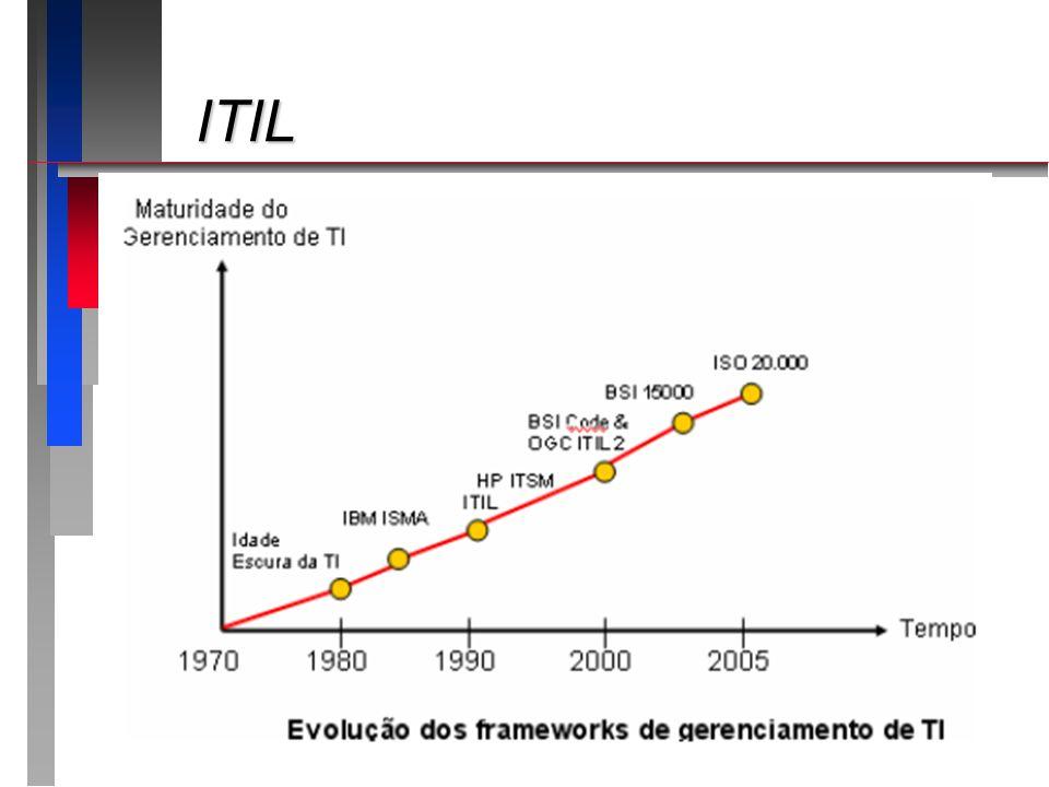 ITIL ITIL
