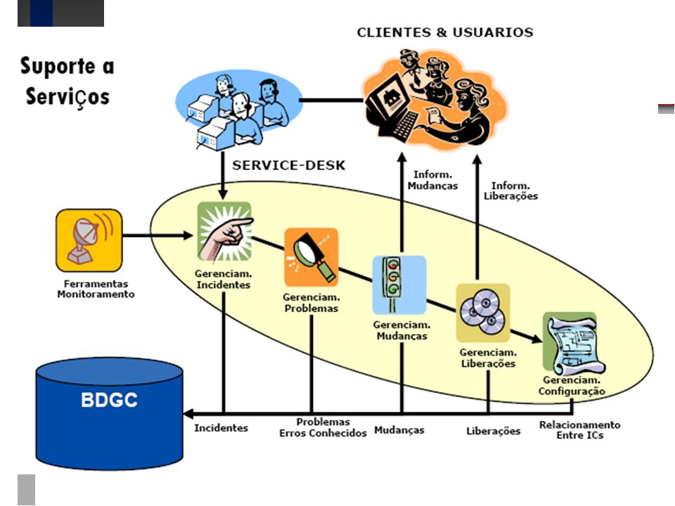 ITIL – Suporte a serviços ITIL – Suporte a serviços