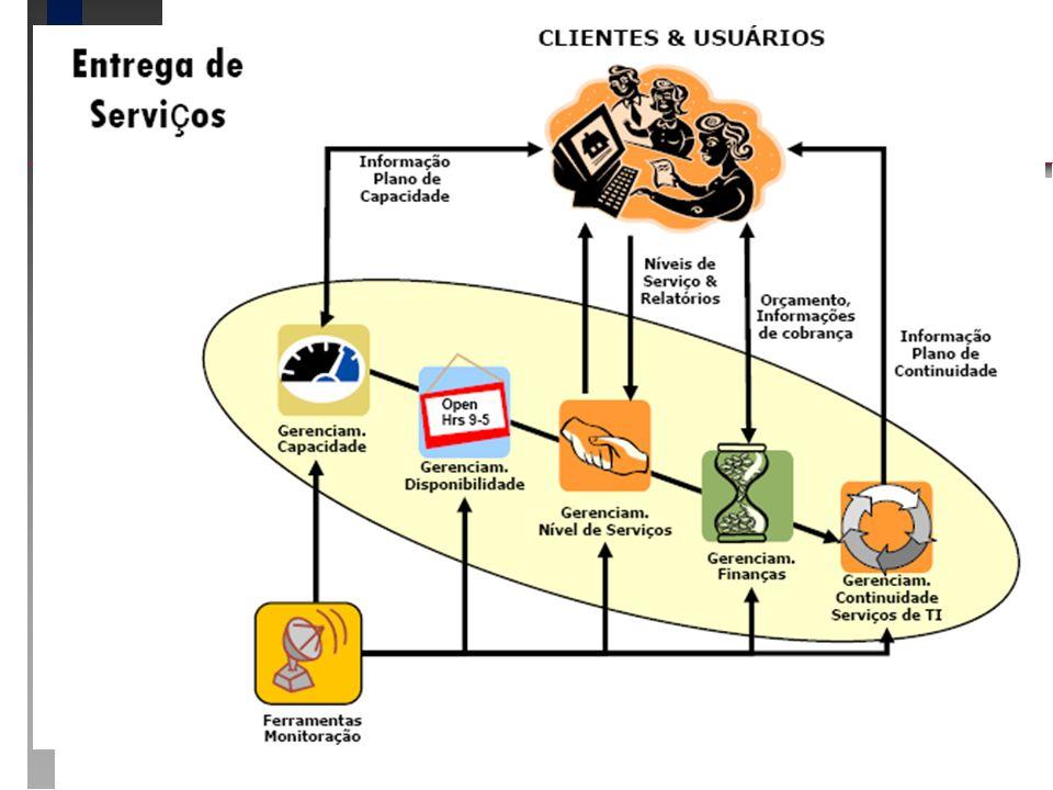 ITIL – Entrega de serviços ITIL – Entrega de serviços