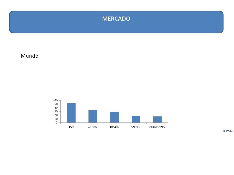 MERCADO Brasil 2º maior mercado em desodorantes e produtos infantis 3º maior mercado em produtos para cabelo 5º em produtos para proteção solar 8º em produtos para pele O setor apresentou crescimento de 10,9% nos ultimos 12 anos, enquanto o PIB e o mercado geral cresceram 2,8% Em 2008 movimentou US$ 28,77 bilhões representando um crescimento de 27,5% em relação a 2007.