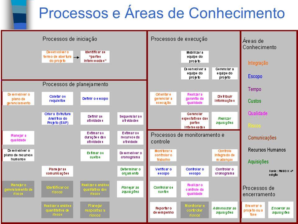 19 / 32 Processos e Áreas de Conhecimento