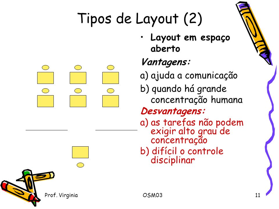 Prof. VirginiaOSM0311 Tipos de Layout (2) Layout em espaço aberto Vantagens: a) ajuda a comunicação b) quando há grande concentração humana Desvantage