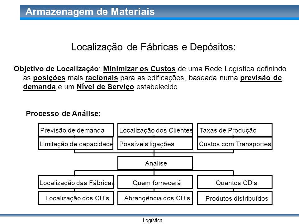 Logística Armazenagem de Materiais Localização de Fábricas e Depósitos: Objetivo de Localização: Minimizar os Custos de uma Rede Logística definindo a