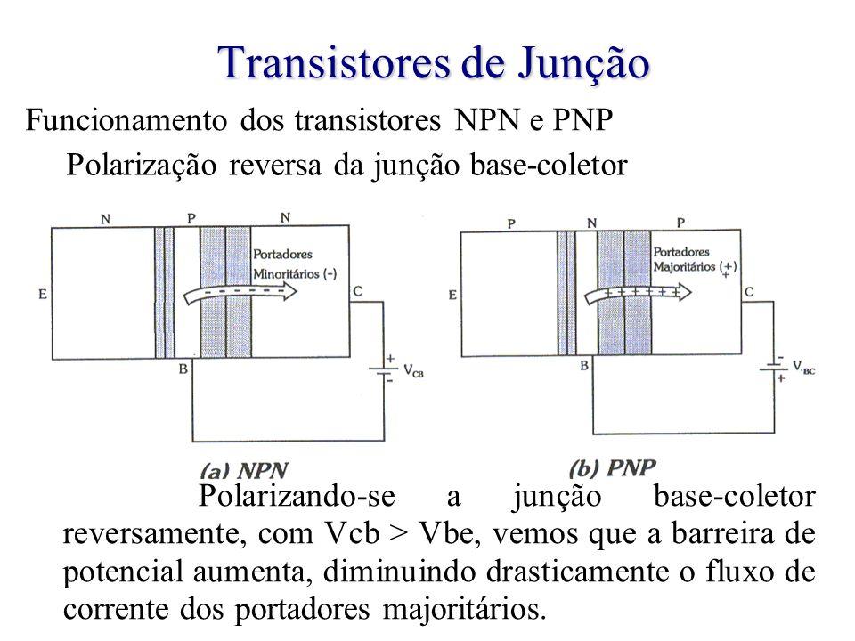 Transistores de Junção Polarização reversa da junção base-coletor Polarizando-se a junção base-coletor reversamente, com Vcb > Vbe, vemos que a barrei